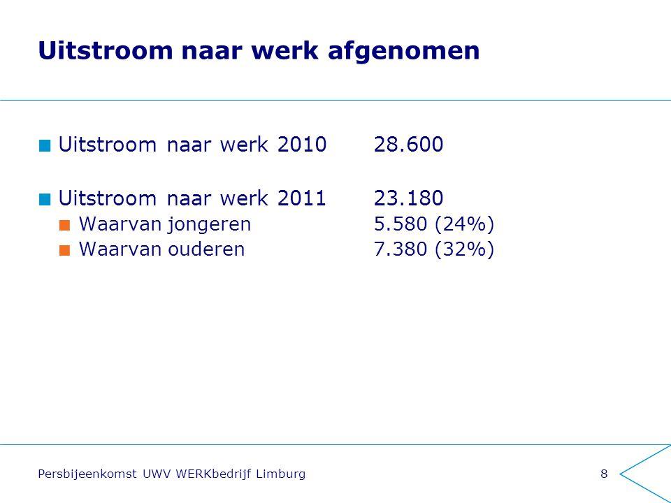 8 Uitstroom naar werk afgenomen Uitstroom naar werk 201028.600 Uitstroom naar werk 201123.180 Waarvan jongeren5.580 (24%) Waarvan ouderen7.380 (32%)