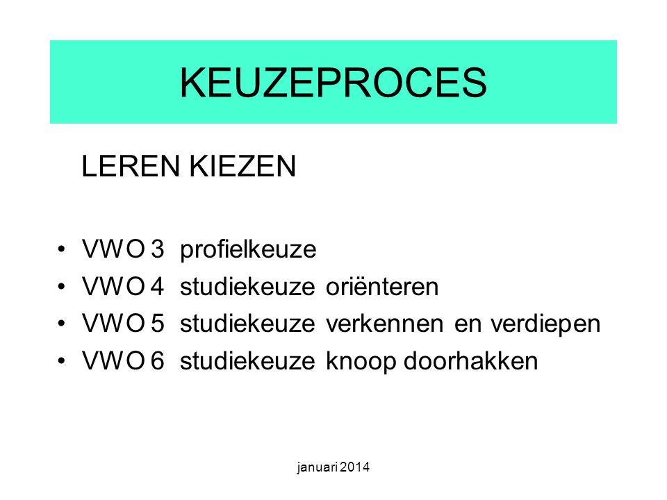 KEUZEPROCES LEREN KIEZEN VWO 3 profielkeuze VWO 4 studiekeuze oriënteren VWO 5 studiekeuze verkennen en verdiepen VWO 6 studiekeuze knoop doorhakken januari 2014