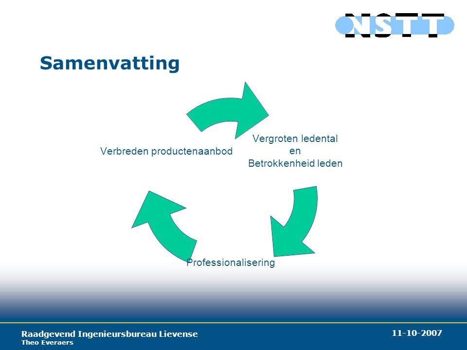 Raadgevend Ingenieursbureau Lievense Theo Everaers 11-10-2007 Samenvatting Vergroten ledental en Betrokkenheid leden Professionalisering Verbreden productenaanbod