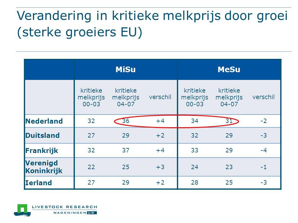 Verandering in kritieke melkprijs door groei (sterke groeiers EU) MiSuMeSu kritieke melkprijs 00-03 kritieke melkprijs 04-07 verschil kritieke melkpri