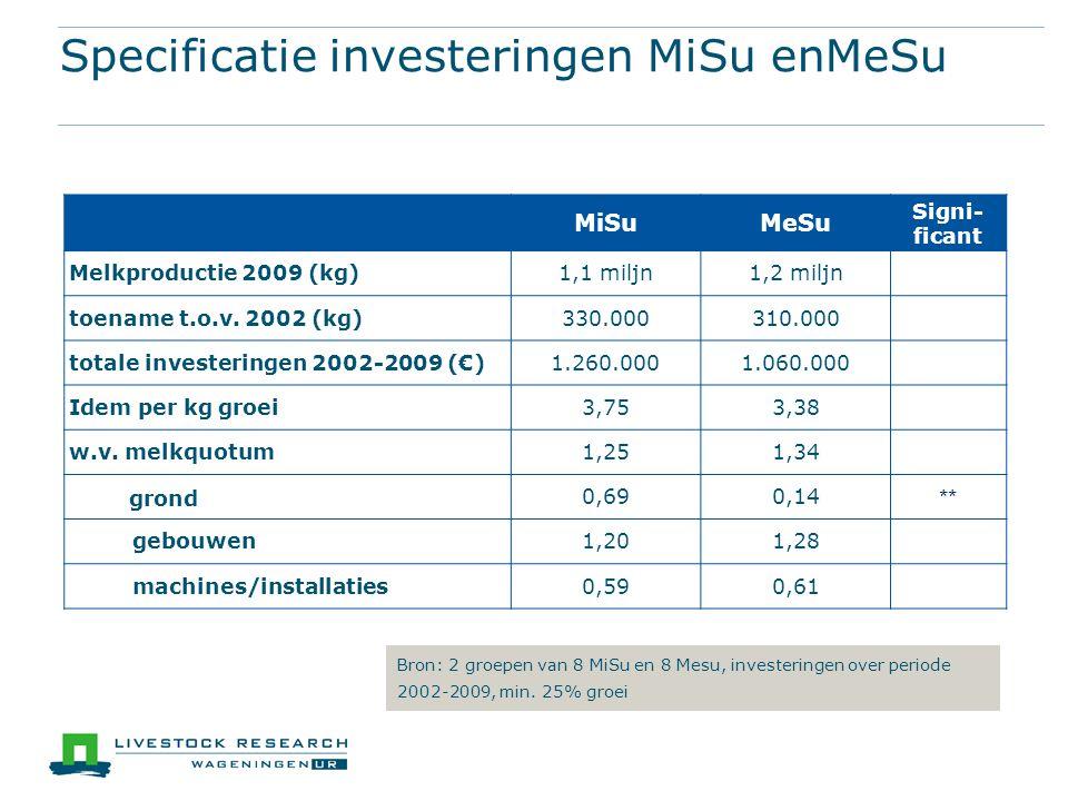 Specificatie investeringen MiSu enMeSu MiSuMeSu Signi- ficant Melkproductie 2009 (kg)1,1 miljn1,2 miljn toename t.o.v.