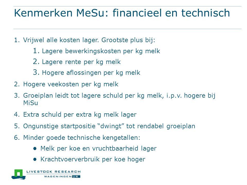 Kenmerken MeSu: financieel en technisch 1.Vrijwel alle kosten lager. Grootste plus bij: 1. Lagere bewerkingskosten per kg melk 2. Lagere rente per kg