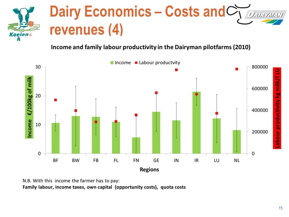 Dairy Economics – Costs and revenues (4) 15