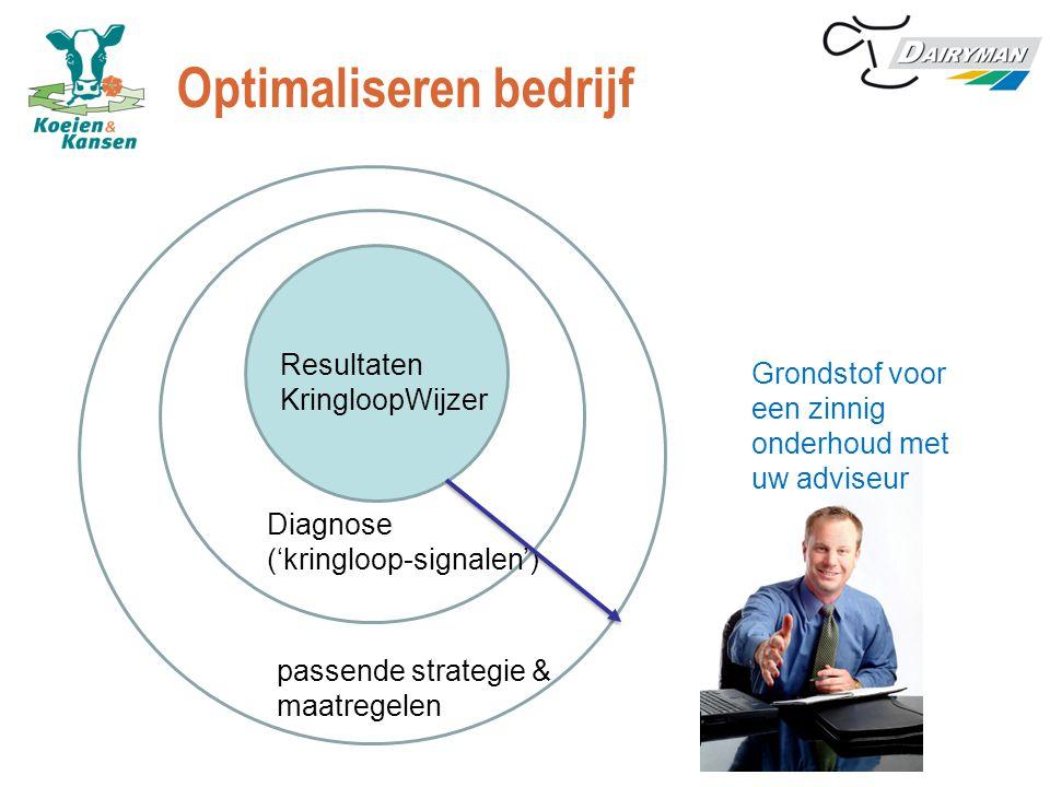 Optimaliseren bedrijf Resultaten KringloopWijzer Diagnose ('kringloop-signalen') passende strategie & maatregelen Grondstof voor een zinnig onderhoud