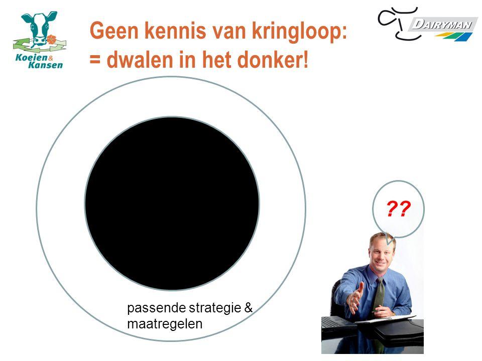 Geen kennis van kringloop: = dwalen in het donker! diagnose passende strategie & maatregelen ??