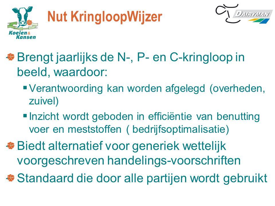 Nut KringloopWijzer Brengt jaarlijks de N-, P- en C-kringloop in beeld, waardoor:  Verantwoording kan worden afgelegd (overheden, zuivel)  Inzicht w