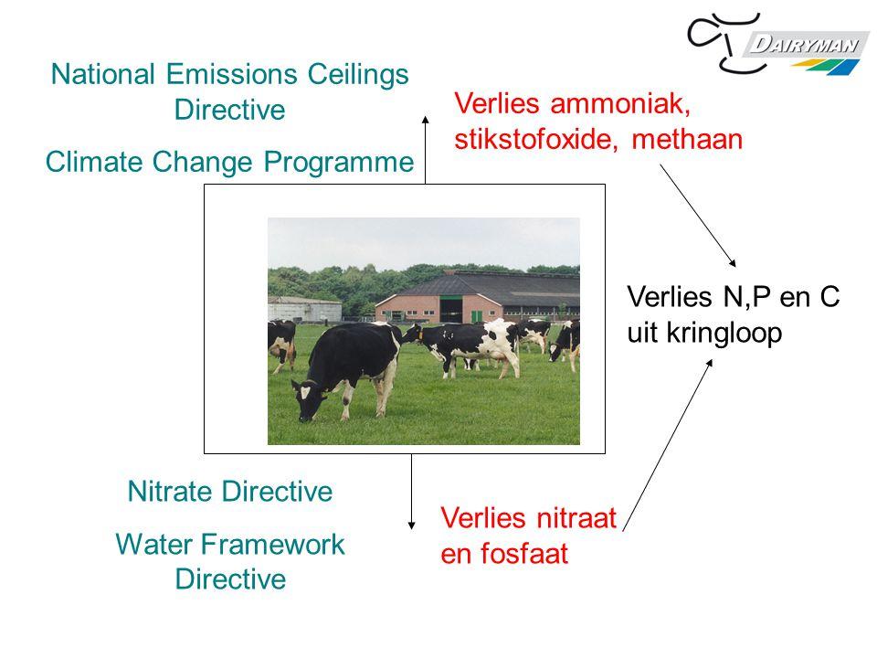Verlies ammoniak, stikstofoxide, methaan Verlies nitraat en fosfaat Nitrate Directive Water Framework Directive Verlies N,P en C uit kringloop Nationa