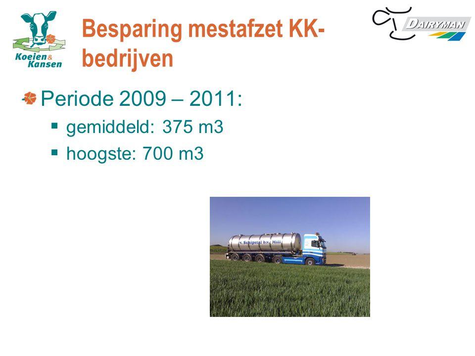 Besparing mestafzet KK- bedrijven Periode 2009 – 2011:  gemiddeld: 375 m3  hoogste: 700 m3