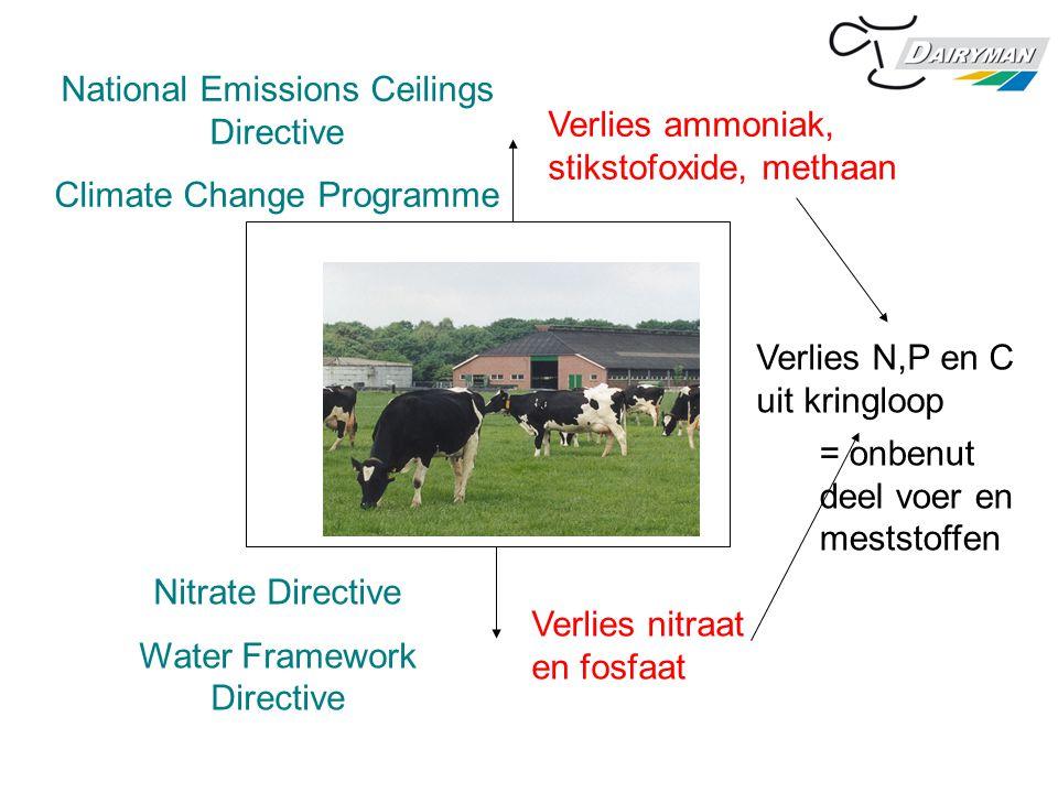 Beter functioneren kringlopen Betere milieukwaliteit Minder voer en meststoffen nodig Efficient boeren voelt prettig 25% beter moet mogelijk zijn Nodig: kennis, innovaties, zelfvertrouwen, aangepaste wetgeving, beloning