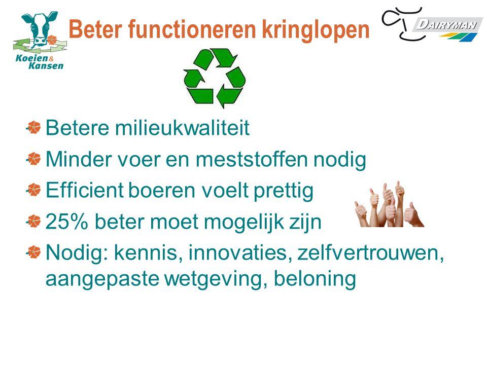 Melkveehouderij Kringloop-landbouw:  In NL 75% eigen voer, 70 – 100 % eigen N- en P- meststof Typisch NL:  Gespecialiseerd  Weing grond, veel melk (= weinig grond per kg melk)  Daardoor milieu-risico groot (veel mest)  Milieuschade voorkomen door uitstekend kringloop-management