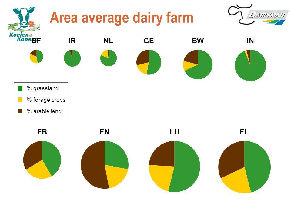 NEMA/BEA Total Ammonia N Manure storage pasturingslurry + solid manure Grass landArable land N-fertilizer TAN in manure storage N-excretion %TAN Coëff average Average N excretion X %TAN