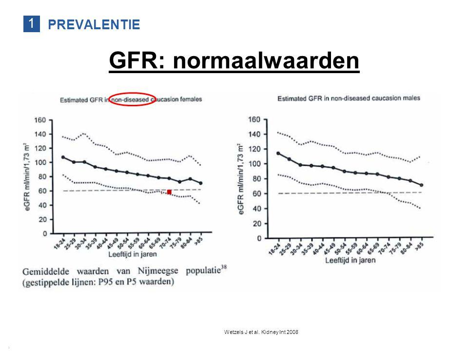 PREVALENTIE 1 Richtlijn CNS 2009 | Achtergrond, definitie, prevalentie van chronische nierschade 11 2 GFR: normaalwaarden Wetzels J et al. Kidney Int