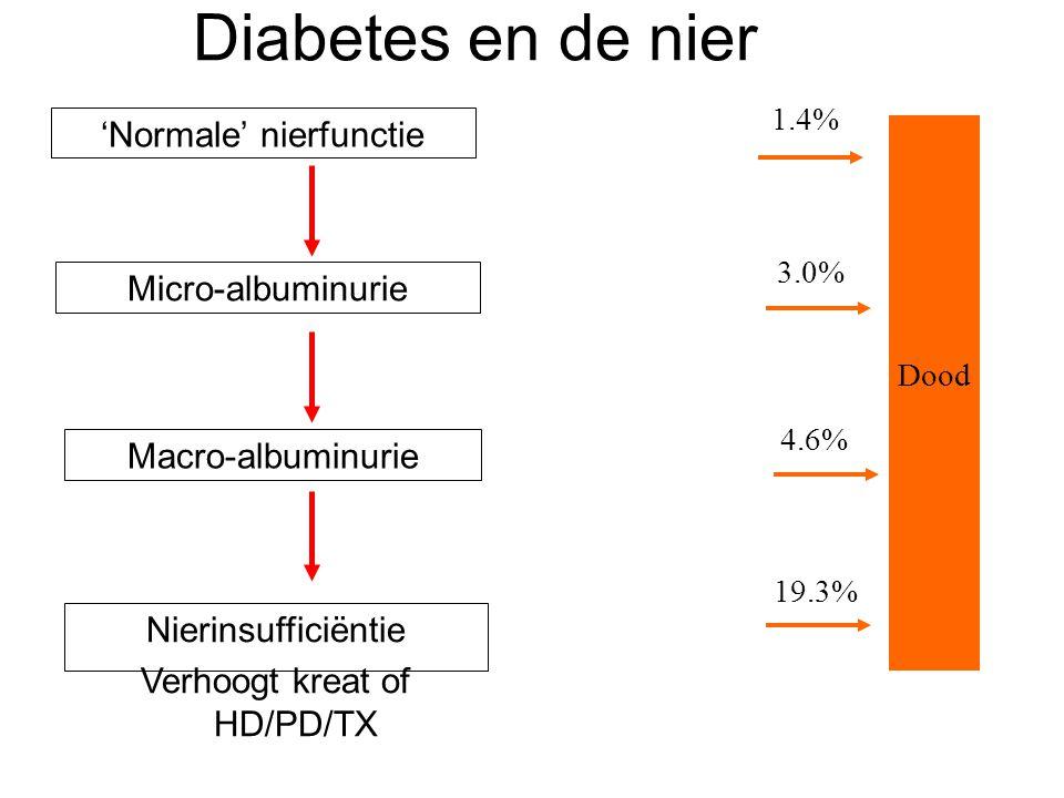 Diabetes en de nier 'Normale' nierfunctie Micro-albuminurie Nierinsufficiëntie Verhoogt kreat of HD/PD/TX Macro-albuminurie Dood 4.6% 3.0% 1.4% 19.3%