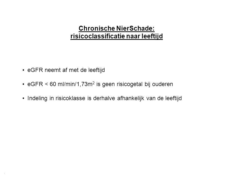 Richtlijn CNS 2009 | Achtergrond, definitie, prevalentie van chronische nierschade 31 2 Chronische NierSchade: risicoclassificatie naar leeftijd eGFR