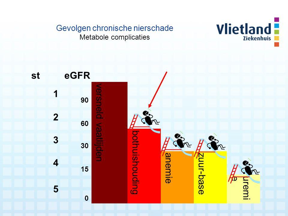 steGFR 1 90 versneld vaatlijden 2 60 3 30 bothuishouding 4 15 anemie zuur-base 5 0 uremie Gevolgen chronische nierschade Metabole complicaties