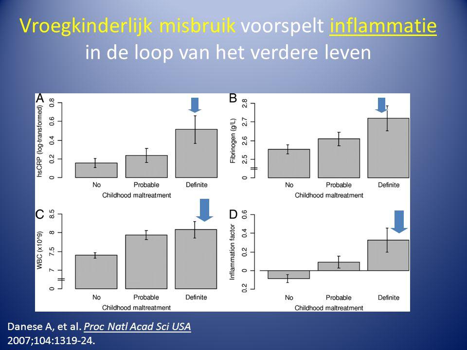 Vroegkinderlijk misbruik voorspelt inflammatie in de loop van het verdere leven Danese A, et al. Proc Natl Acad Sci USA 2007;104:1319-24.