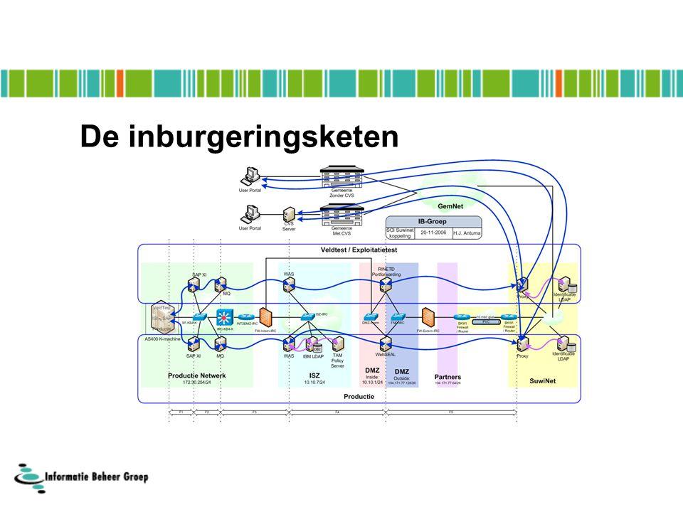 De inburgeringsketen