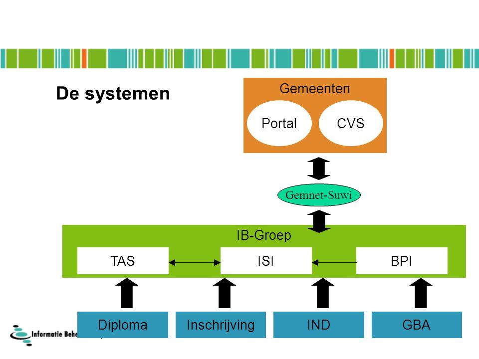 IB-Groep Gemeenten De systemen ISIBPI GBA PortalCVS TAS Gemnet-Suwi INDInschrijvingDiploma