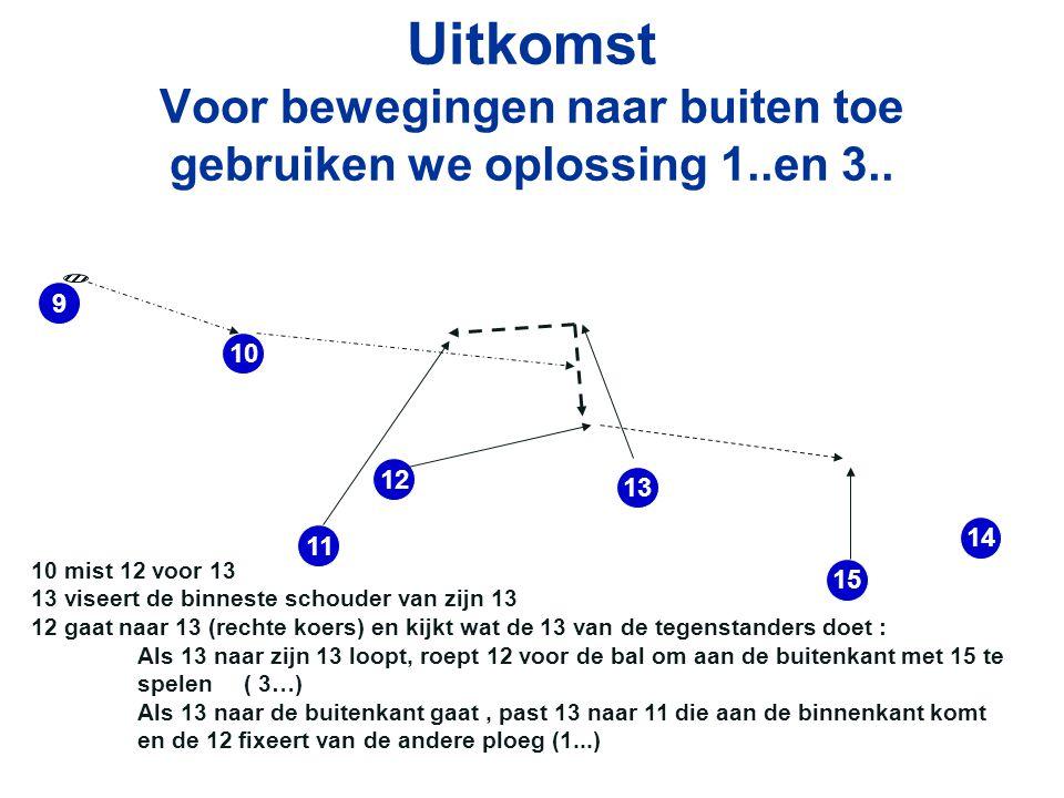 Uitkomst Voor bewegingen naar buiten toe gebruiken we oplossing 1..en 3..
