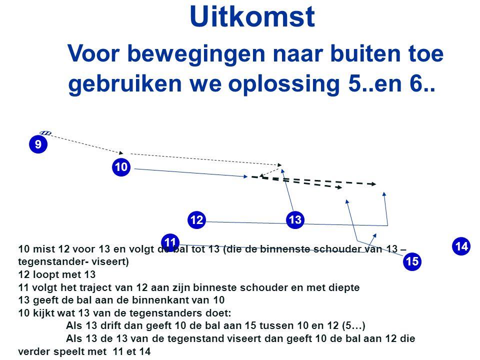 10 9 1312 14 15 11 Uitkomst Voor bewegingen naar buiten toe gebruiken we oplossing 5..en 6..