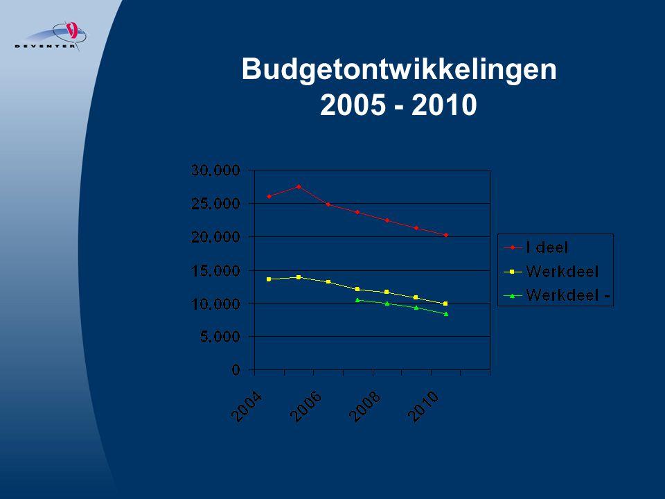 Budgetontwikkelingen 2005 - 2010
