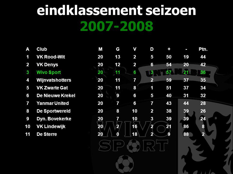 eindklassement seizoen 2007-2008 AClubMGVD+-Ptn. 1VK Rood-Wit201325501944 2VK Denys201226542042 3Wivo Sport201163572136 4Wijnvatshotters201172593735 5