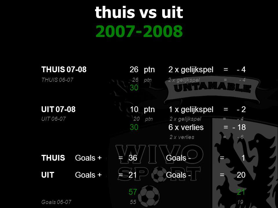 thuis vs uit 2007-2008 THUIS 07-0826ptn2 x gelijkspel=- 4 30 UIT 07-0810ptn1 x gelijkspel=- 2 306 x verlies=- 18 THUIS 06-0726ptn2 x gelijkspel=- 4 UIT 06-07 20ptn2 x gelijkspel=- 4 2 x verlies=- 6 THUISGoals +=36Goals -=1 UITGoals +=21Goals -=20 5721 Goals 06-075519