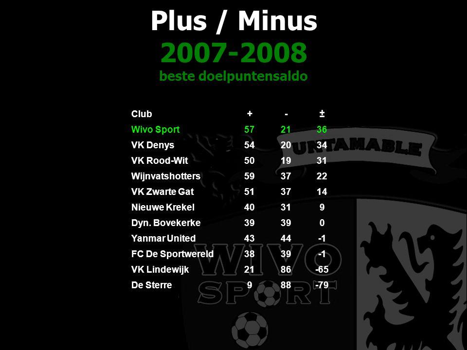 Plus / Minus 2007-2008 beste doelpuntensaldo Club+-± Wivo Sport572136 VK Denys542034 VK Rood-Wit501931 Wijnvatshotters593722 VK Zwarte Gat513714 Nieuw