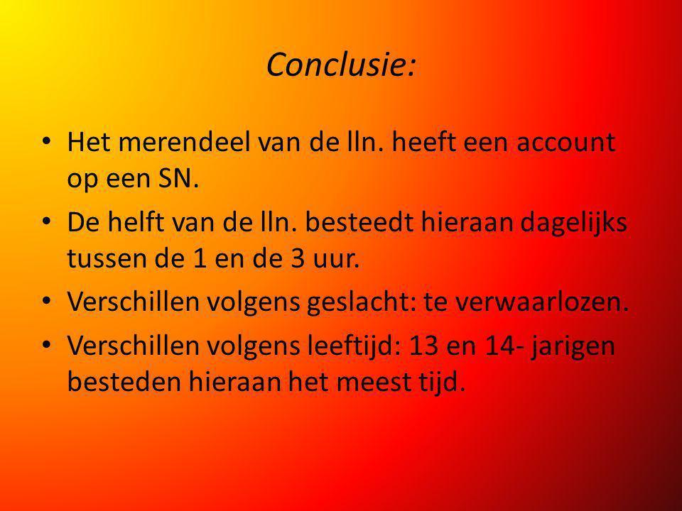 Conclusie: Het merendeel van de lln. heeft een account op een SN. De helft van de lln. besteedt hieraan dagelijks tussen de 1 en de 3 uur. Verschillen