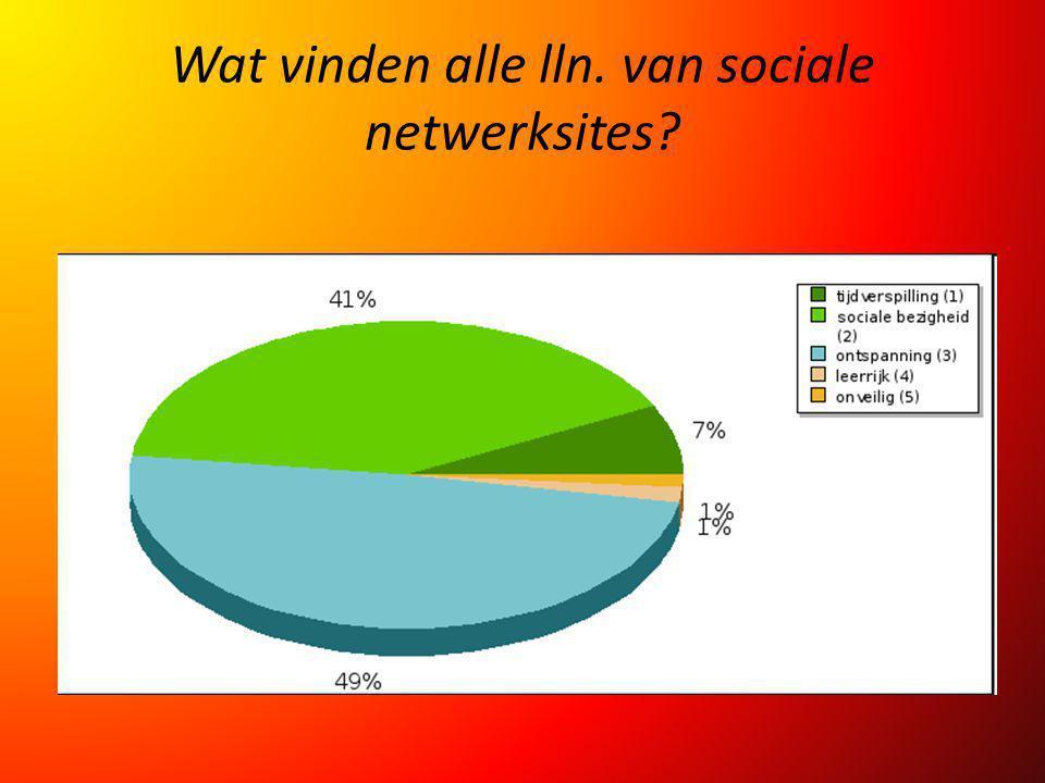 Wat vinden alle lln. van sociale netwerksites?