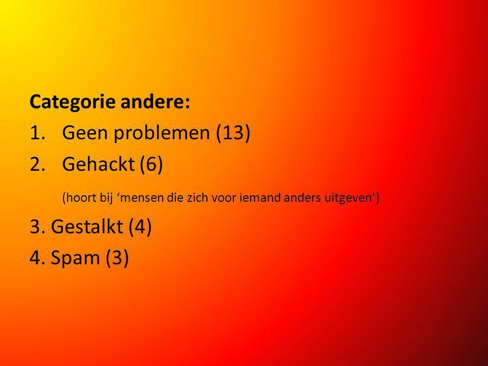 Categorie andere: 1.Geen problemen (13) 2.Gehackt (6) (hoort bij 'mensen die zich voor iemand anders uitgeven') 3. Gestalkt (4) 4. Spam (3)
