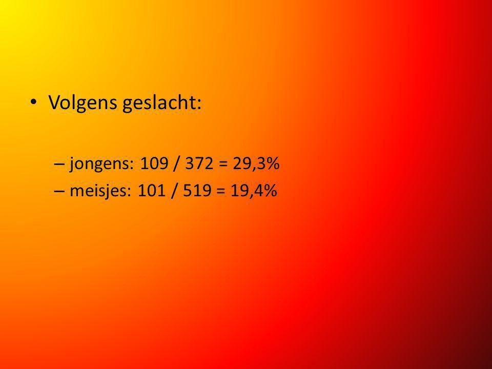 Volgens geslacht: – jongens: 109 / 372 = 29,3% – meisjes: 101 / 519 = 19,4%