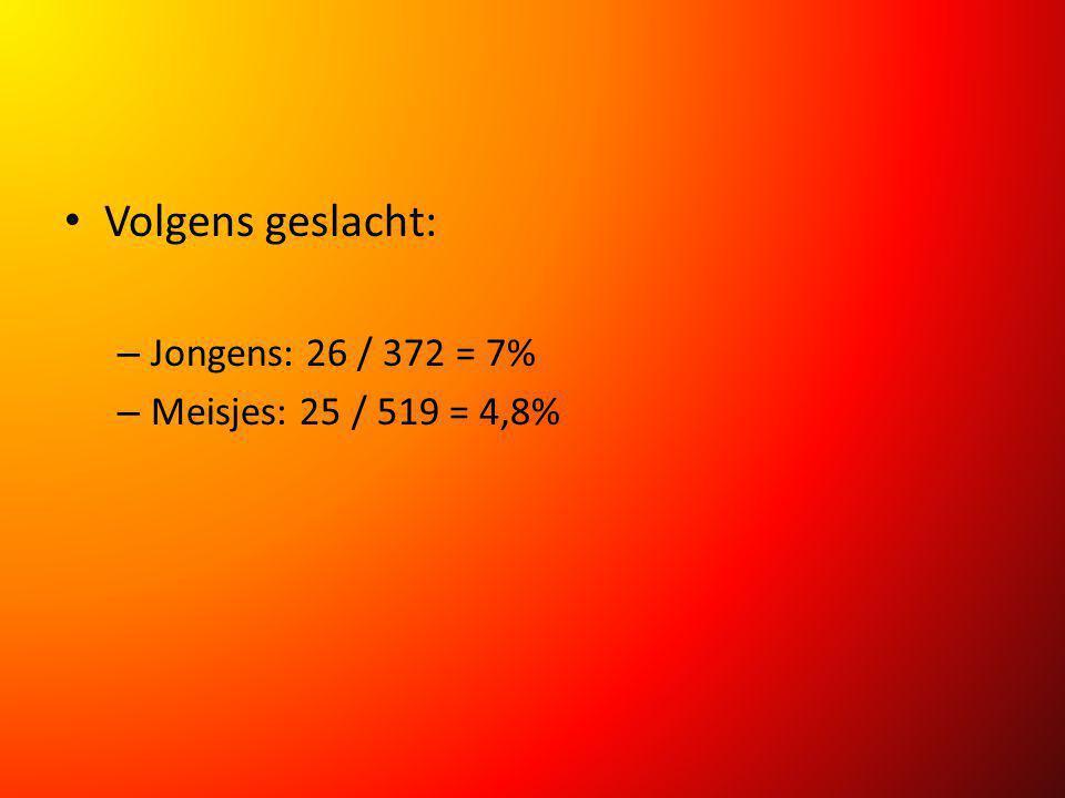 Volgens geslacht: – Jongens: 26 / 372 = 7% – Meisjes: 25 / 519 = 4,8%