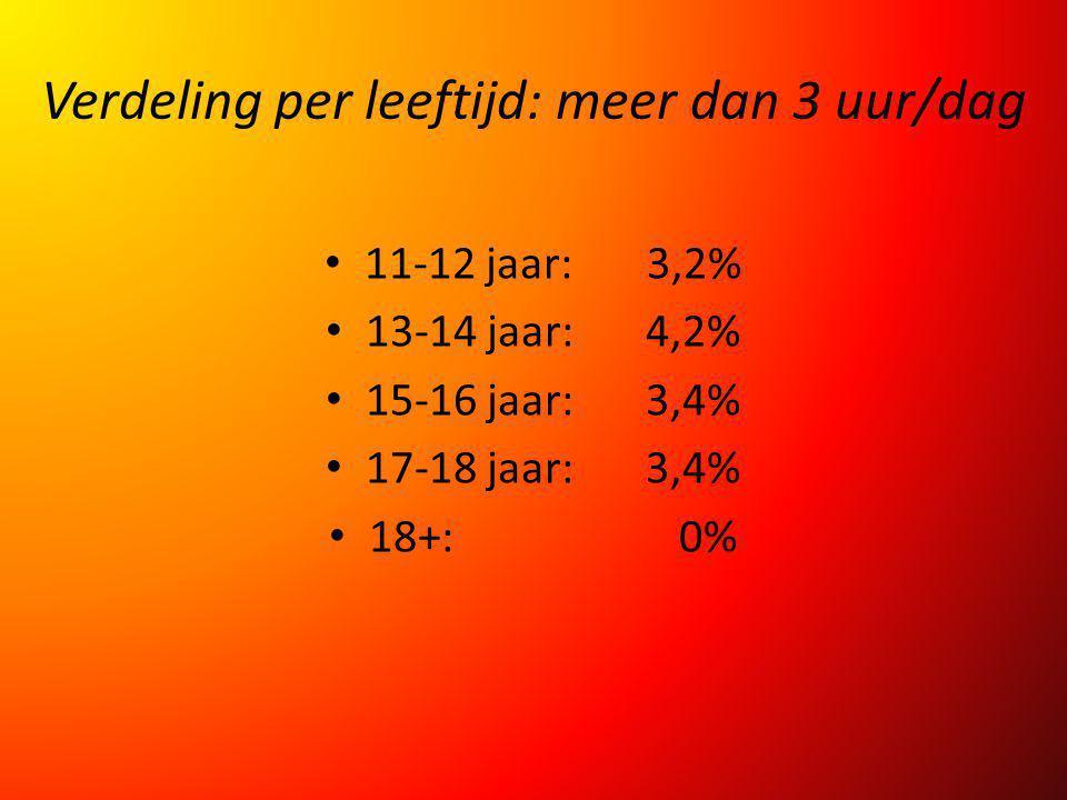 Verdeling per leeftijd: meer dan 3 uur/dag 11-12 jaar: 3,2% 13-14 jaar: 4,2% 15-16 jaar: 3,4% 17-18 jaar: 3,4% 18+: 0%