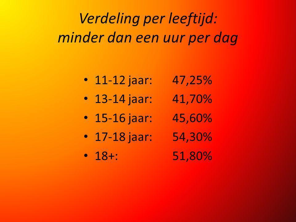 Verdeling per leeftijd: minder dan een uur per dag 11-12 jaar:47,25% 13-14 jaar: 41,70% 15-16 jaar:45,60% 17-18 jaar: 54,30% 18+:51,80%