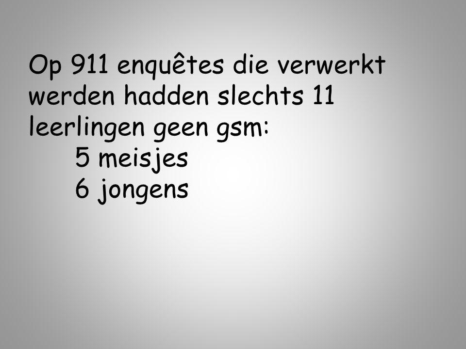 Op 911 enquêtes die verwerkt werden hadden slechts 11 leerlingen geen gsm: 5 meisjes 6 jongens