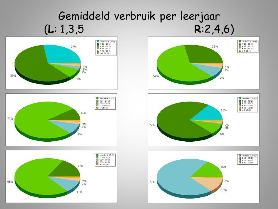 Gemiddeld verbruik per leerjaar (L: 1,3,5 R:2,4,6)