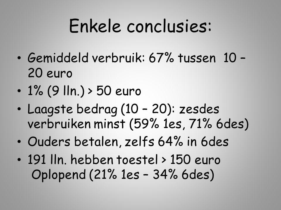 Enkele conclusies: Gemiddeld verbruik: 67% tussen 10 – 20 euro 1% (9 lln.) > 50 euro Laagste bedrag (10 – 20): zesdes verbruiken minst (59% 1es, 71% 6des) Ouders betalen, zelfs 64% in 6des 191 lln.