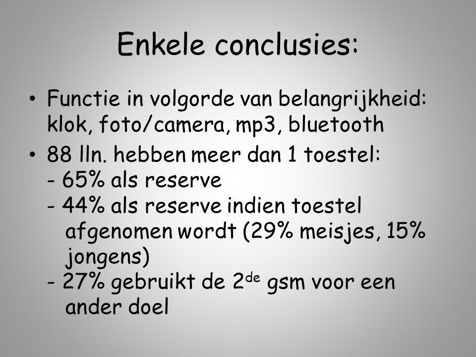Enkele conclusies: Functie in volgorde van belangrijkheid: klok, foto/camera, mp3, bluetooth 88 lln.