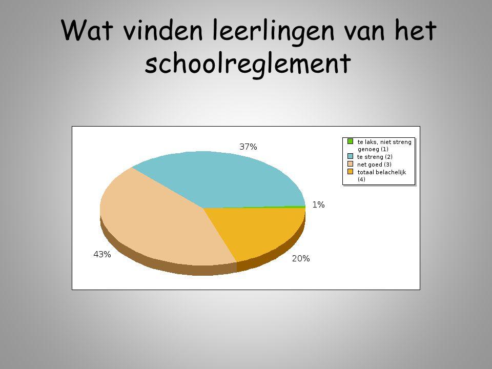 Wat vinden leerlingen van het schoolreglement