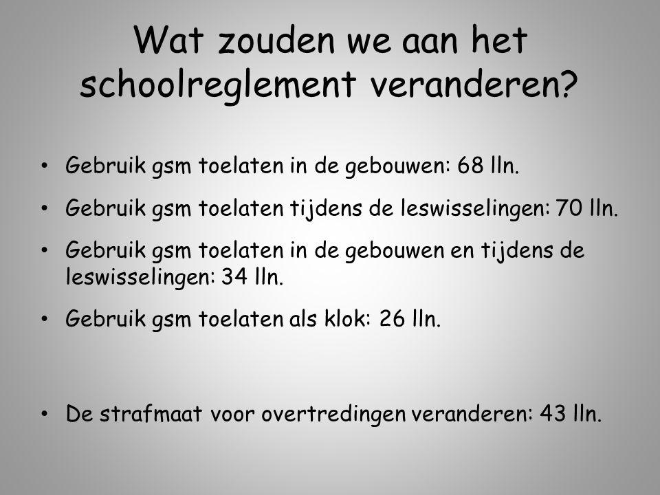 Wat zouden we aan het schoolreglement veranderen.Gebruik gsm toelaten in de gebouwen: 68 lln.