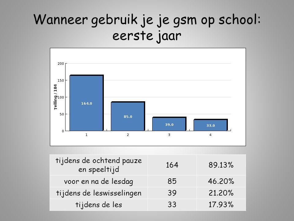 Wanneer gebruik je je gsm op school: eerste jaar tijdens de ochtend pauze en speeltijd 16489.13% voor en na de lesdag8546.20% tijdens de leswisselingen3921.20% tijdens de les3317.93%