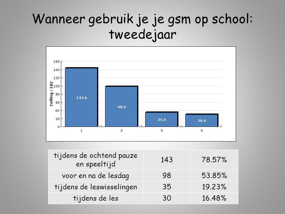 Wanneer gebruik je je gsm op school: tweedejaar tijdens de ochtend pauze en speeltijd 14378.57% voor en na de lesdag9853.85% tijdens de leswisselingen3519.23% tijdens de les3016.48%