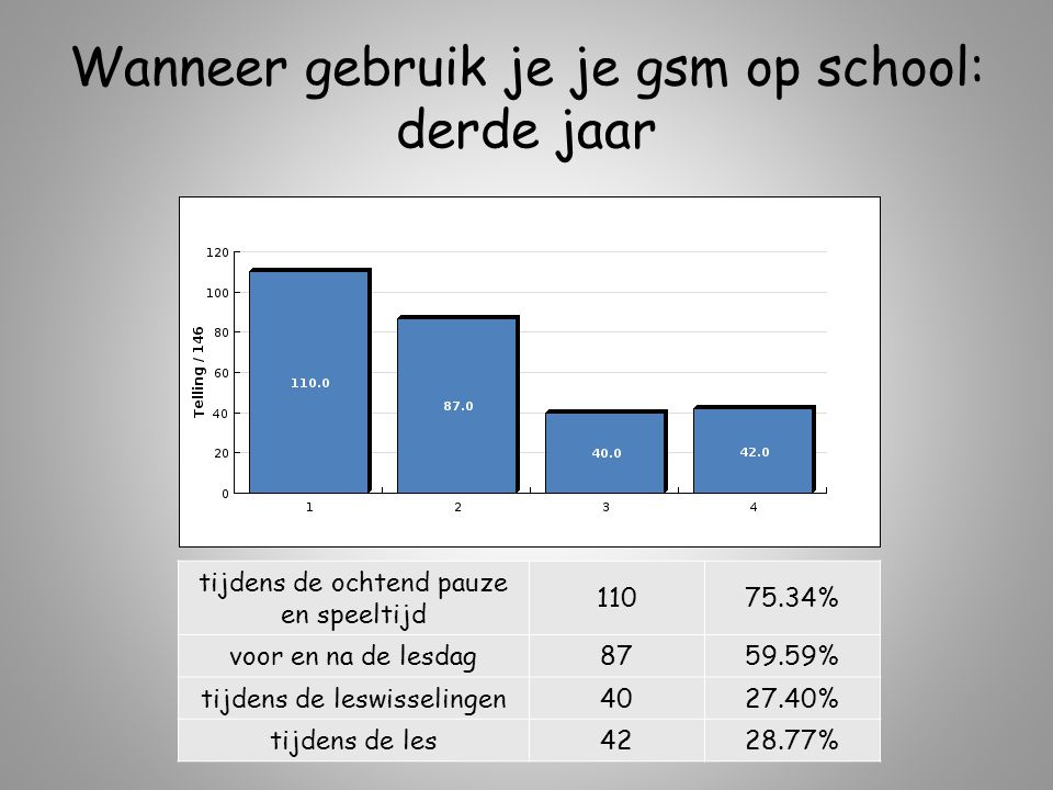 Wanneer gebruik je je gsm op school: derde jaar tijdens de ochtend pauze en speeltijd 11075.34% voor en na de lesdag8759.59% tijdens de leswisselingen4027.40% tijdens de les4228.77%