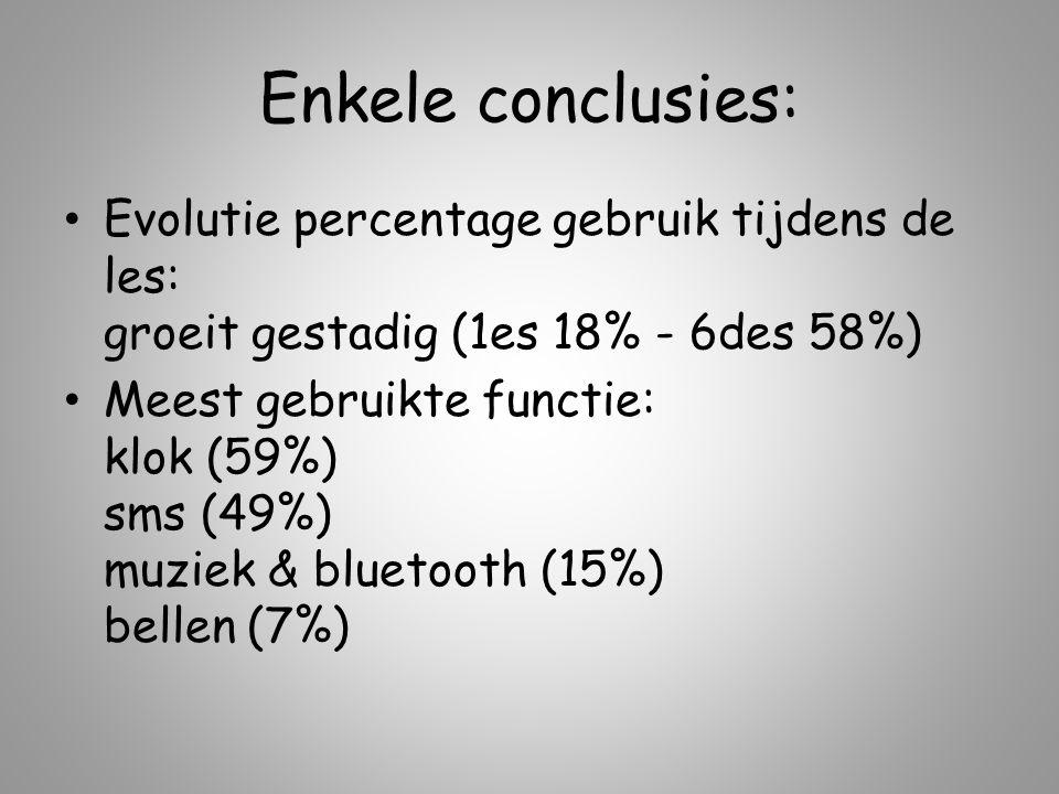 Enkele conclusies: Evolutie percentage gebruik tijdens de les: groeit gestadig (1es 18% - 6des 58%) Meest gebruikte functie: klok (59%) sms (49%) muziek & bluetooth (15%) bellen (7%)