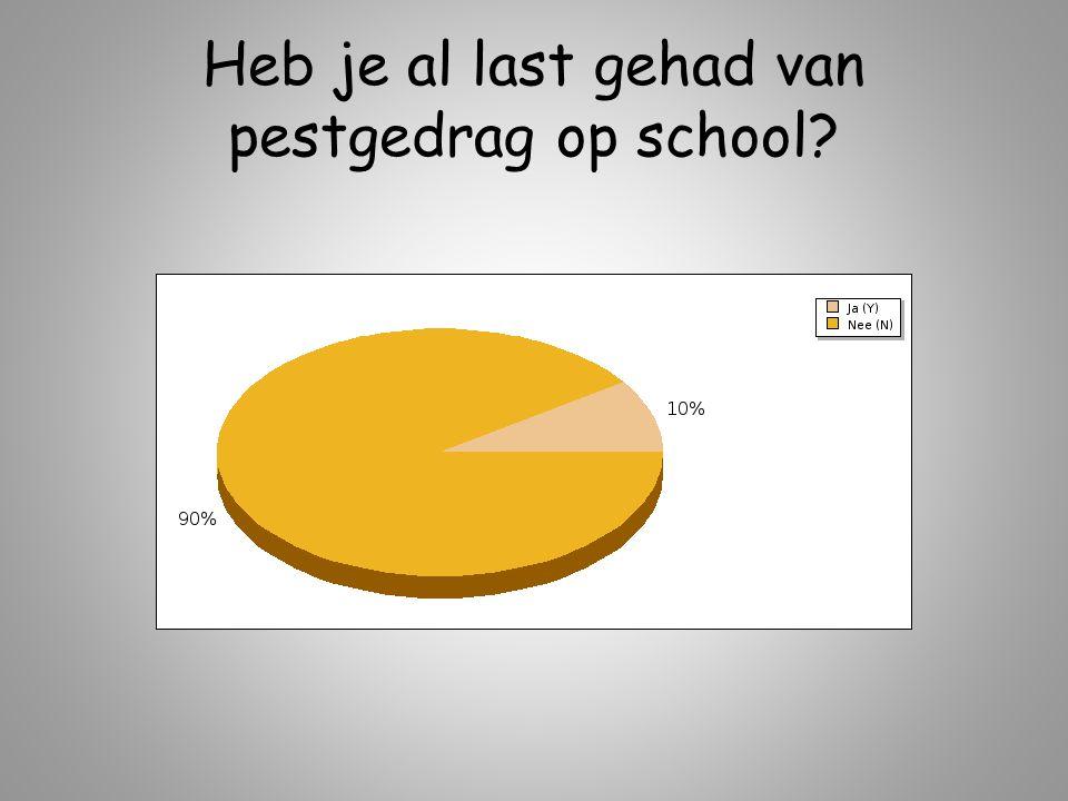 Heb je al last gehad van pestgedrag op school?