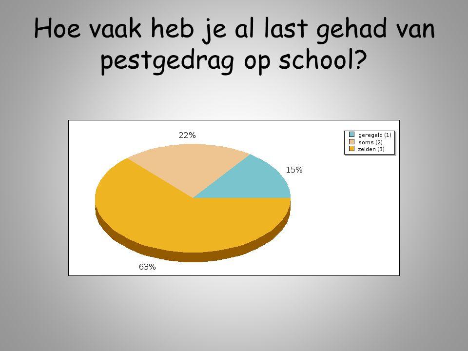 Hoe vaak heb je al last gehad van pestgedrag op school?