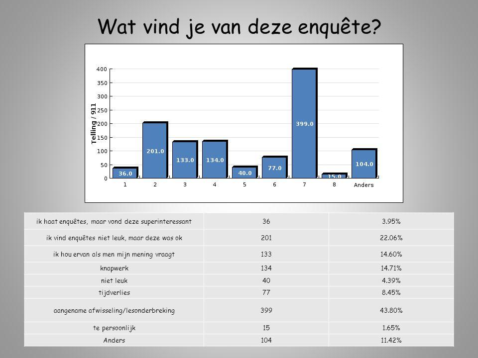 Wat vind je van deze enquête? ik haat enquêtes, maar vond deze superinteressant363.95% ik vind enquêtes niet leuk, maar deze was ok20122.06% ik hou er