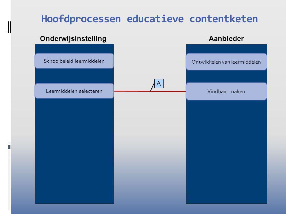 Onderwijsinstelling Aanbieder Hoofdprocessen educatieve contentketen Leermiddelen selecteren Leermiddelen beschikbaar stellen Ontwikkelen van leermiddelen Distribueren Vindbaar maken Schoolbeleid leermiddelen Toegang geven B