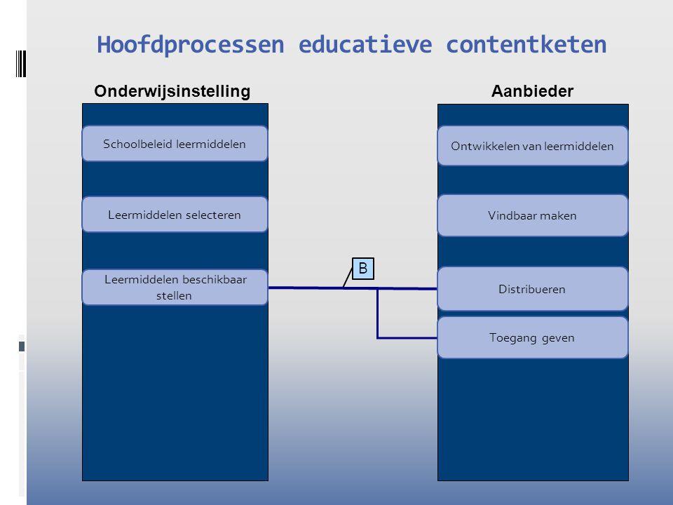 Onderwijsinstelling Aanbieder Hoofdprocessen educatieve contentketen Leermiddelen selecteren Leermiddelen beschikbaar stellen Ontwikkelen van leermiddelen Distribueren Vindbaar maken Variëren Schoolbeleid leermiddelen Toegang geven A